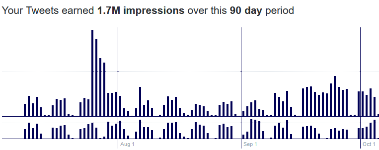 90 days tweet impressions graph